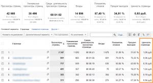 """Отчет """"Все страницы"""" с показателем ценность страницы в Google Analytics"""