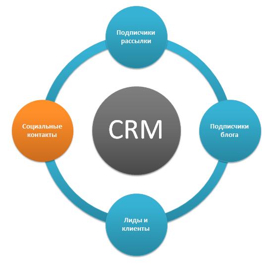 Социальные контакты в CRM