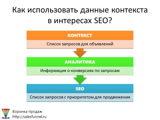 Как использовать данные контекста в интересах SEO?
