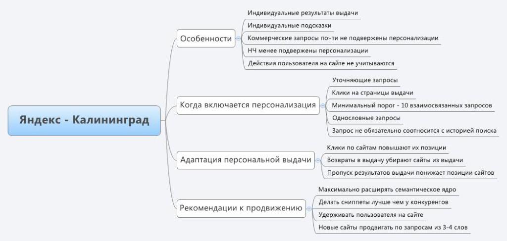 Яндекс.Калининград - обзор