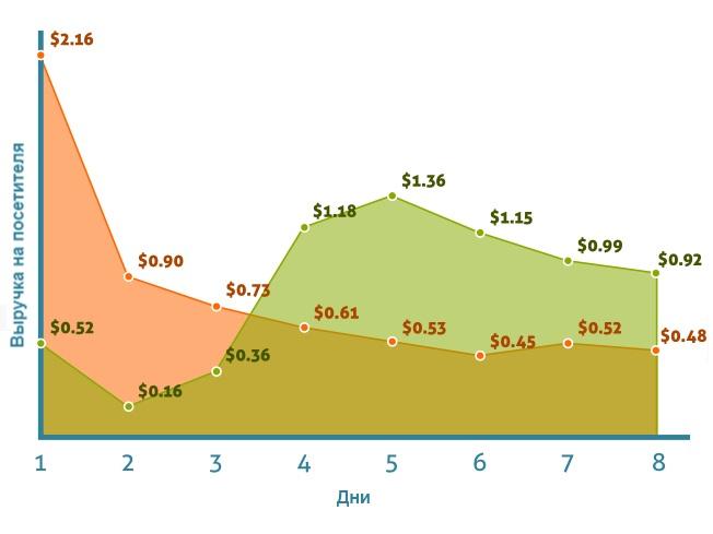 Выручка на посетителя: сравнение прямого трафика и из подписки на страницу продаж