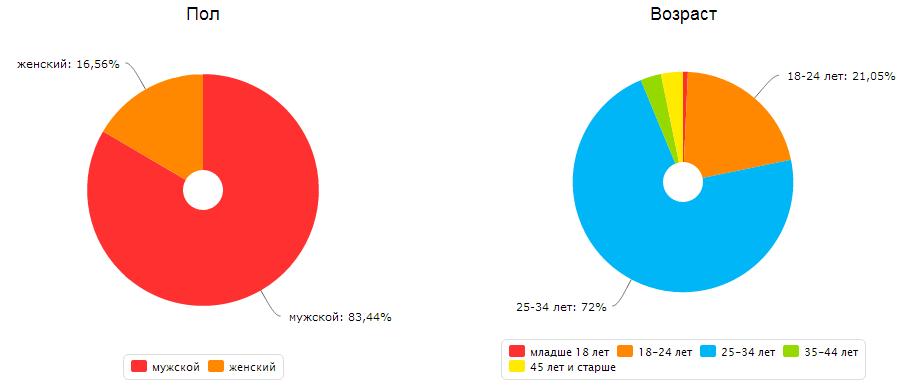 Демография аудитории