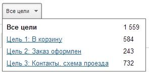 Цели интернет-магазина в Google Analytics