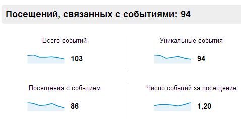 Отслеживание событий в Google Analytics