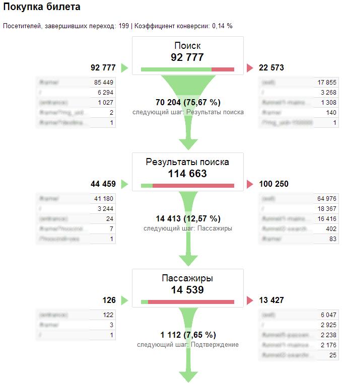 Визуализация последовательностей в Google Analytics