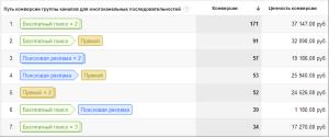 Мультиканальные последовательности в Google Analytics
