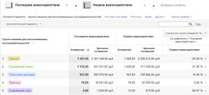 Сравнение моделей атрибуции в Google Analytics