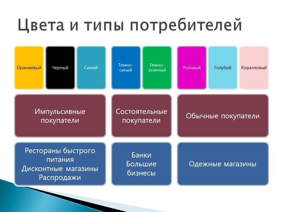 Как цвета влияют на продажи