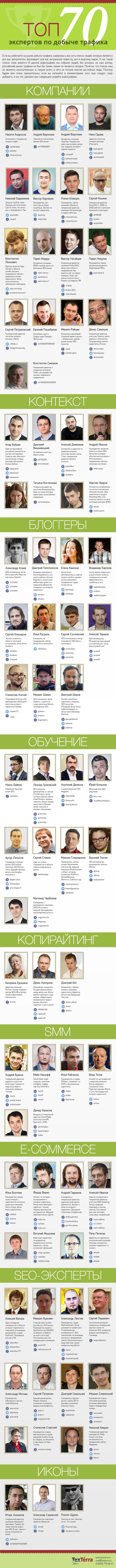 ТОП-70 специалистов в привлечении трафика